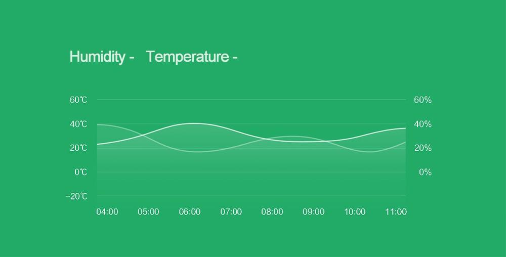 Oryginalny Xiaomi Mi Inteligentny Czujnik Temperatury i Wilgotności, umieścić dziecko Home office Praca Z Android IOS APP 7